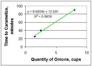 OnionGraph
